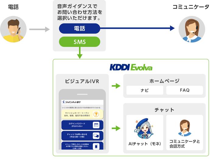 番号 ジャパン ネット 銀行 電話