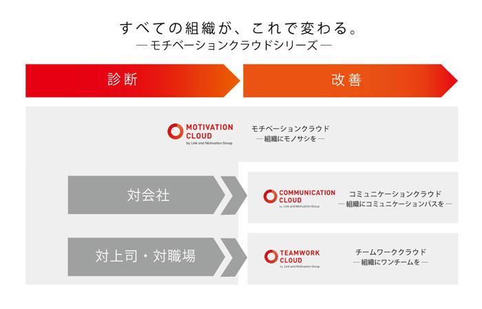 リンク&モチベーション、新HRテックサービスを2つリリース 合わせてモチベーションクラウドシリーズへ