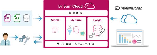 ウイングアーク1st、データの高速集計が可能なBIツール「Dr.Sum」をクラウド上でも提供開始へ