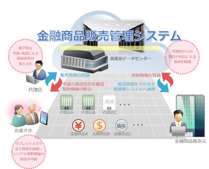 キヤノンMJ、クラウド型の「信託商品販売管理システム」をみずほ信託銀行と共同開発